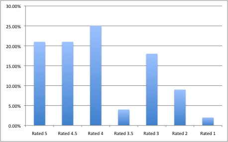 Query ratings